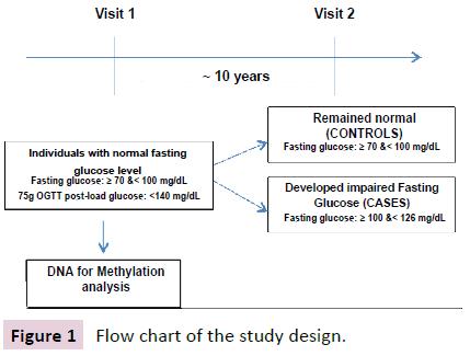 clinical-epigenetics-Flow-chart
