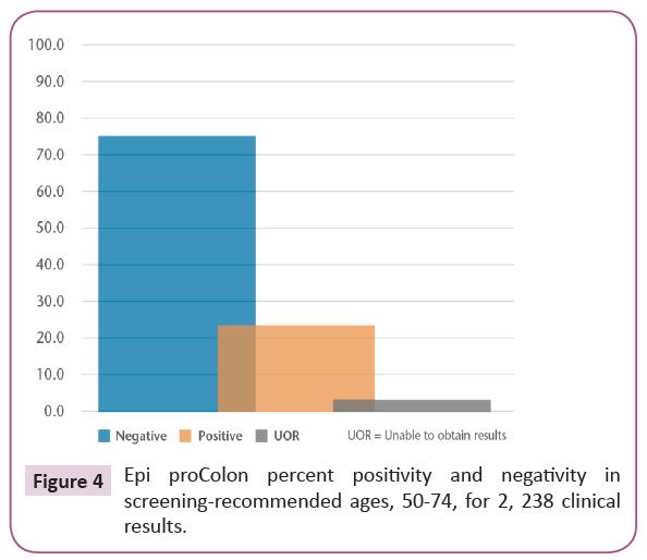 clinical-epigenetics-percent-positivity